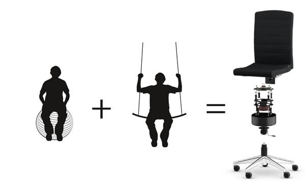 Multdimensionales Sitzsystem
