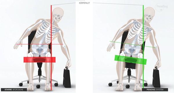 Pending multidimensionales Sitzsystem - Körperhaltung